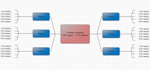 Схема семантического ядра