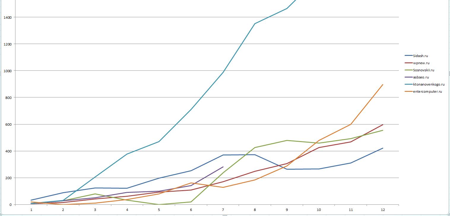 Как увеличить посещаемость блога?