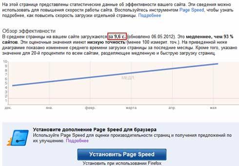 Скорость сайта в веб мастере Google