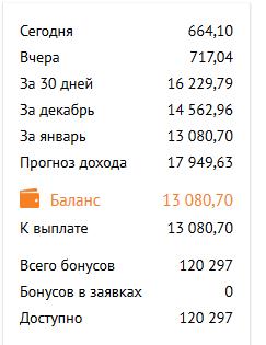 Доходы в рекламной сети Яндекса