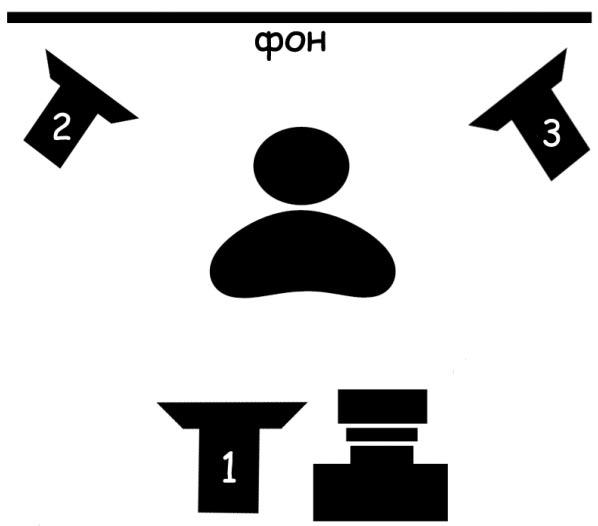 Схема освещения сцены