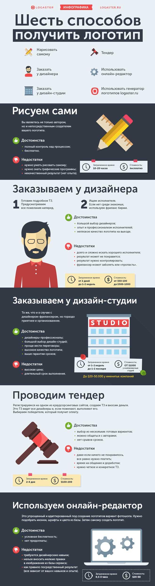 На инфографике показано основные способы создания лого, их преимущества и недостатки