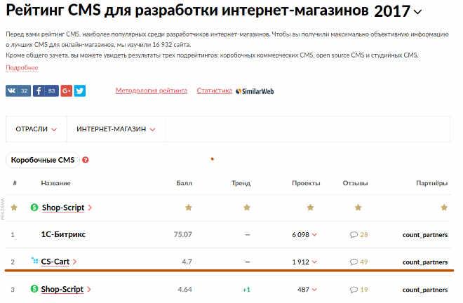 Рейтинг CMS для интернет-магазинов