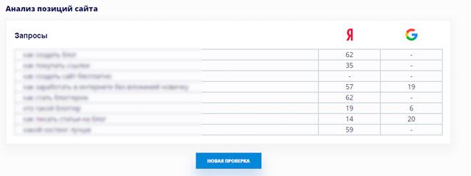 Анализ позиций сайта