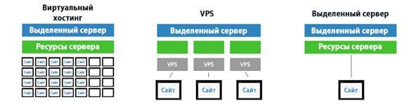 Отличие виртуального хостинга от VPS
